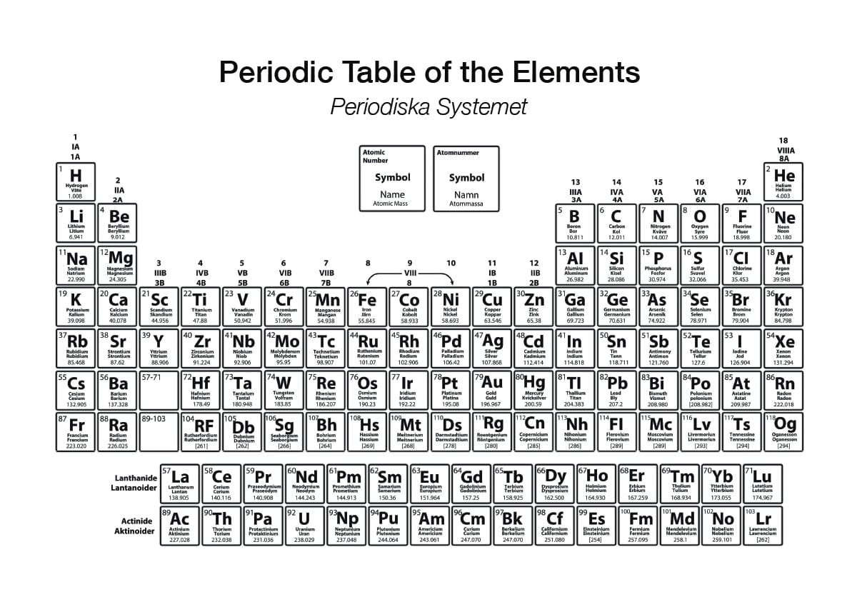 Poster Periodiska systemet 1